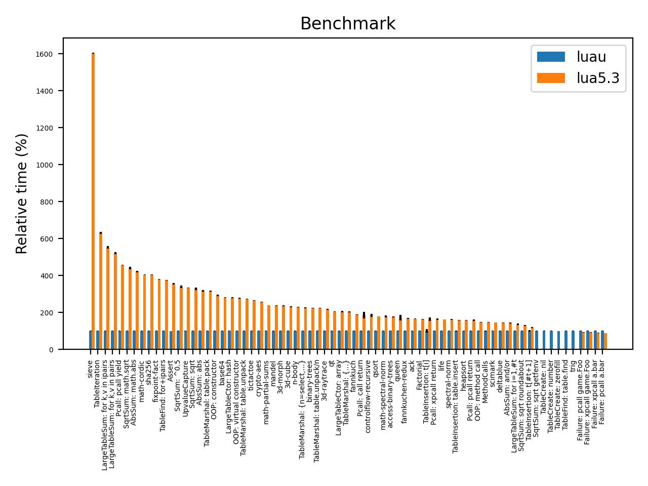 """""""Benchmark vs Lua 5.3"""""""